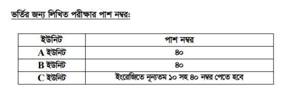 cuu admission test pass marks