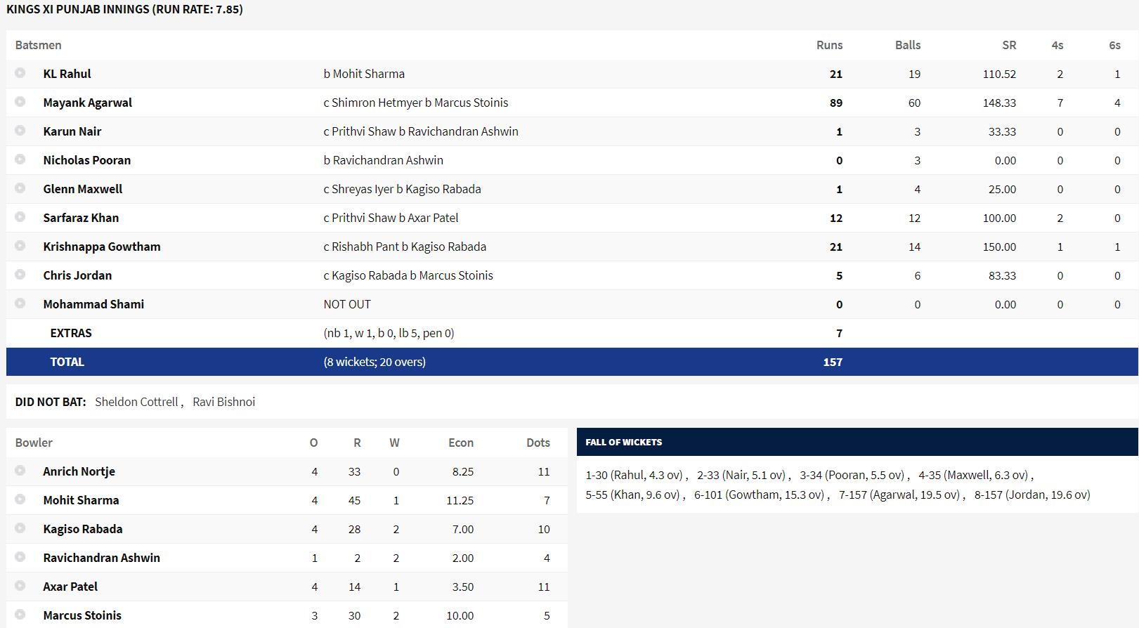 kings xi punjab yesterday ipl match result